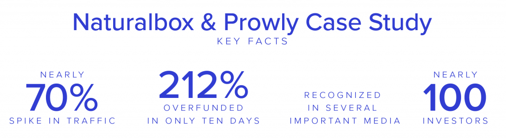 Naturalbox & Prowly Case Study Key Facts