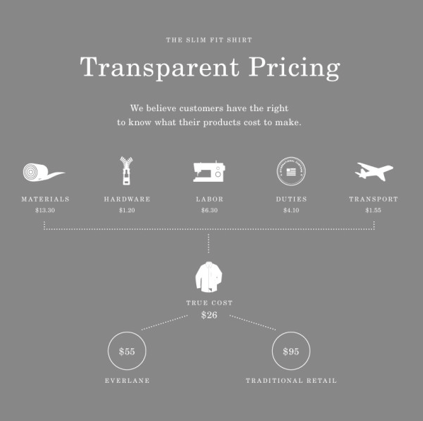 Everline - transparent pricing