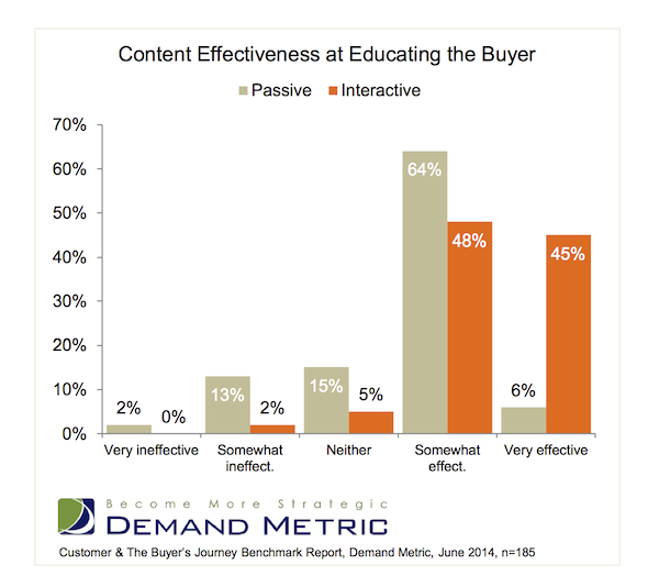 "A conversion study by Demand Metric indicates when examining ""very effective"" content, interactive blows away passive content for educating the buyer."
