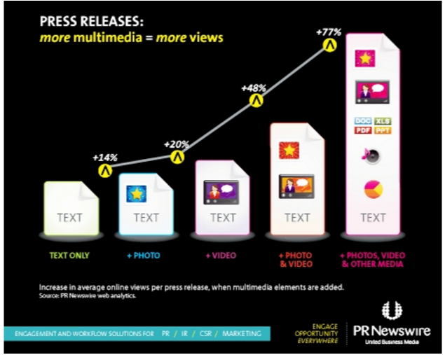 Multimedia content drives better press release results