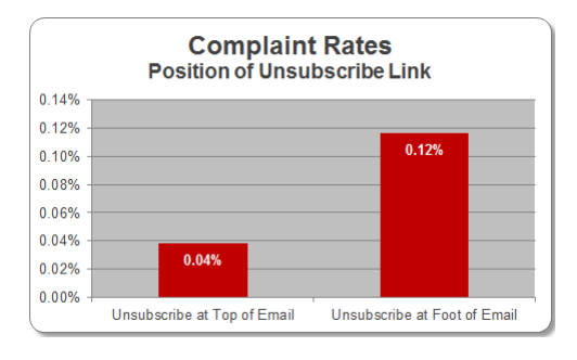 Email Tests: Include a resignation link