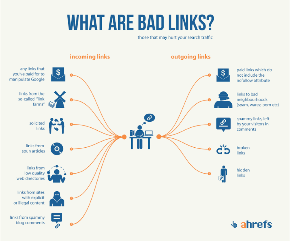 What are bad backlinks?