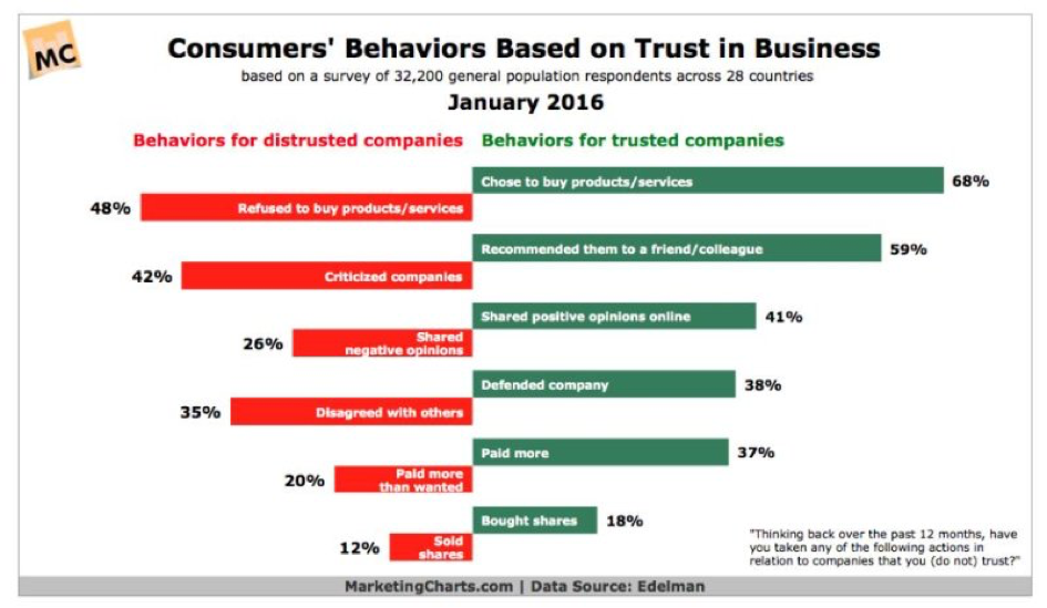 Consumers' Behaviors Based on Trust in Business