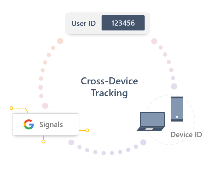 Cross-device tracking in GA4