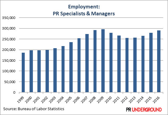 Employment for non-management-level positions in the PR industry