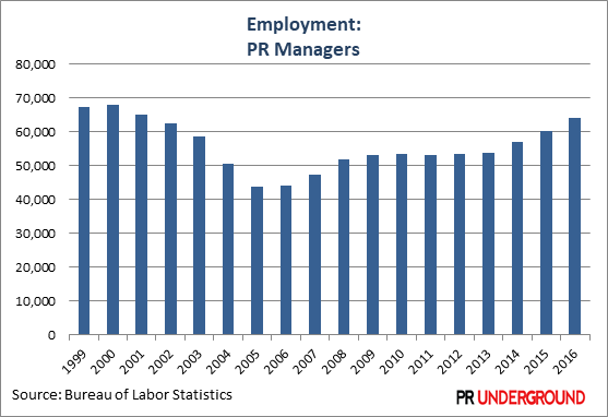 Employment-Managers
