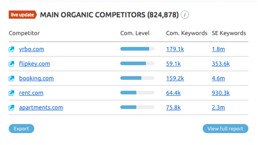 Organic search competitors for airbnb.com according to SEMrush USA Database