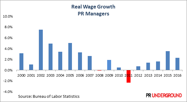 Real-Wage-Growth-PR-Managers