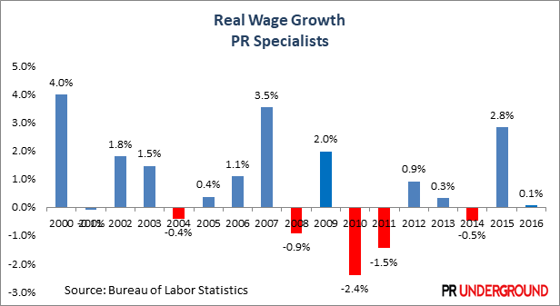 Real-Wage-Growth-PR-Specialists