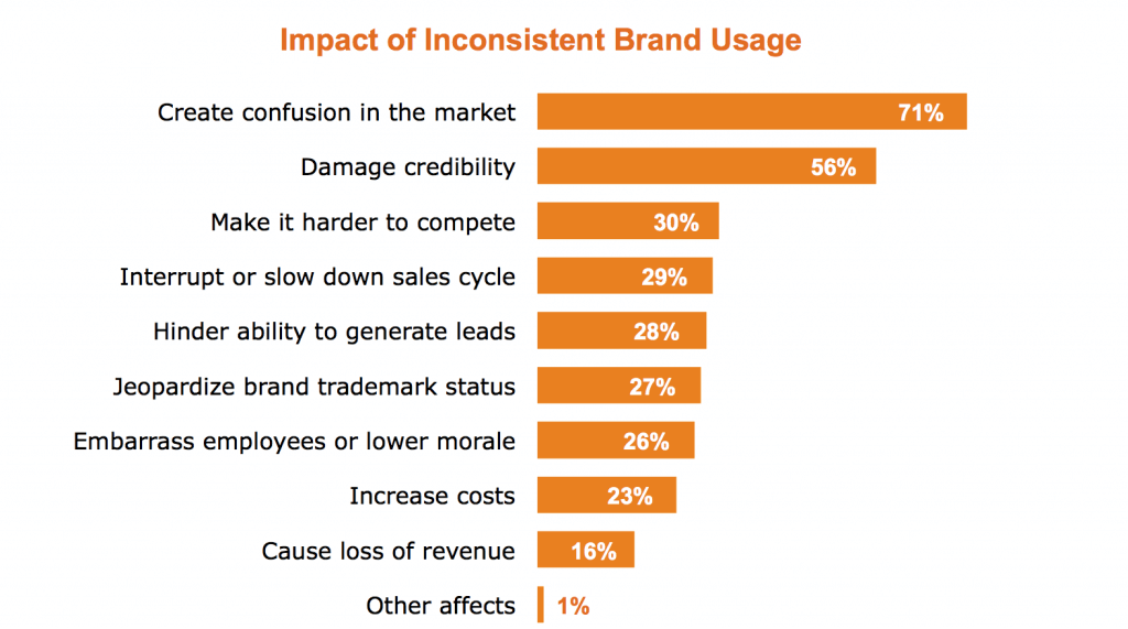 Creating market confusion is the most prevalent impact of inconsistent brand usage.