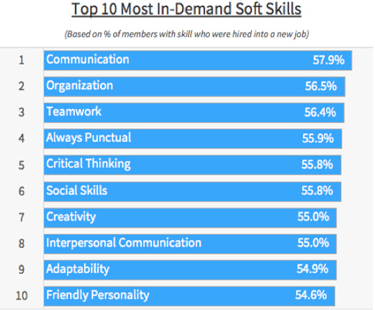 The soft skills employers want the most
