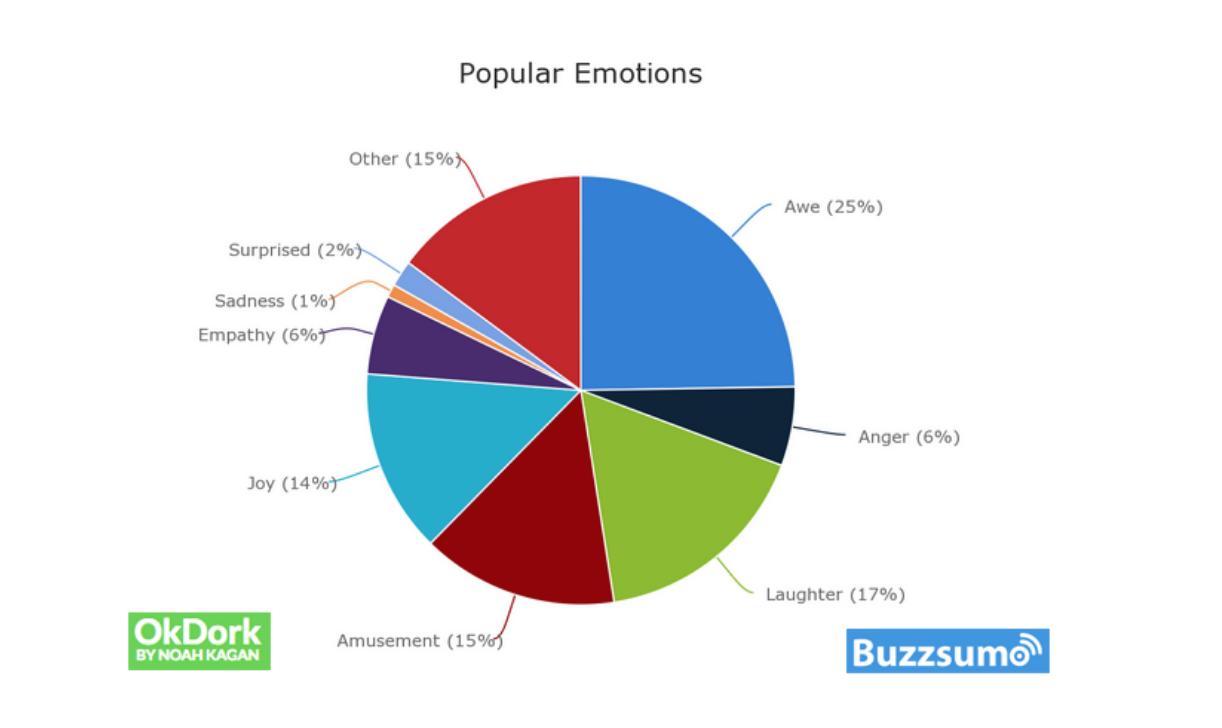 OkDork/BuzzSumo: najpopularniejsze emocje w contencie
