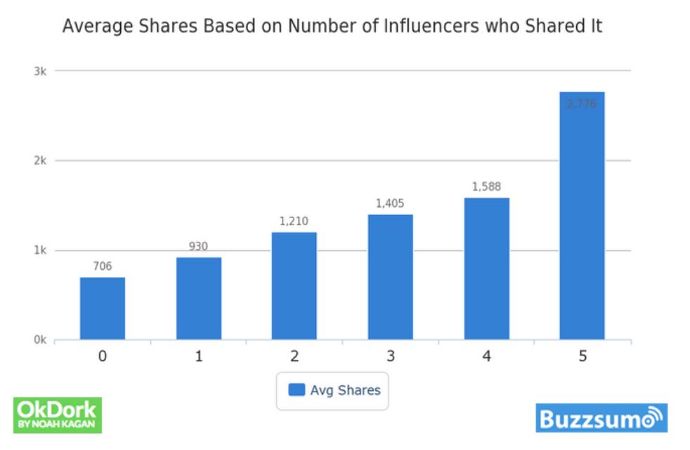 BuzzSumo: popularność tekstów w zależności od formatu