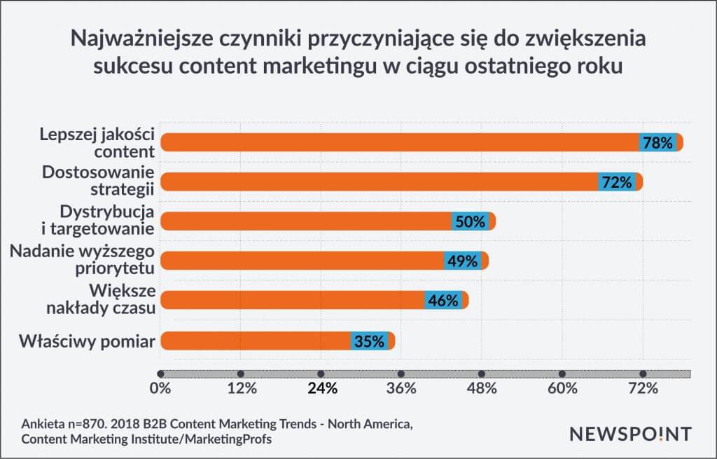 Najważniejsze czynniki przyczyniające się do zwiększenia sukcesu content marketingu