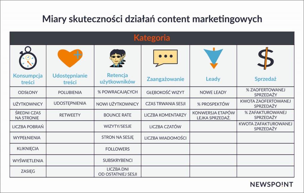 Miary skuteczności content marketingu