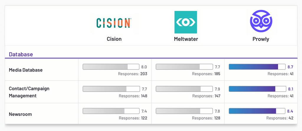 Cision vs Meltwater vs Prowly – Database G2 Comparison