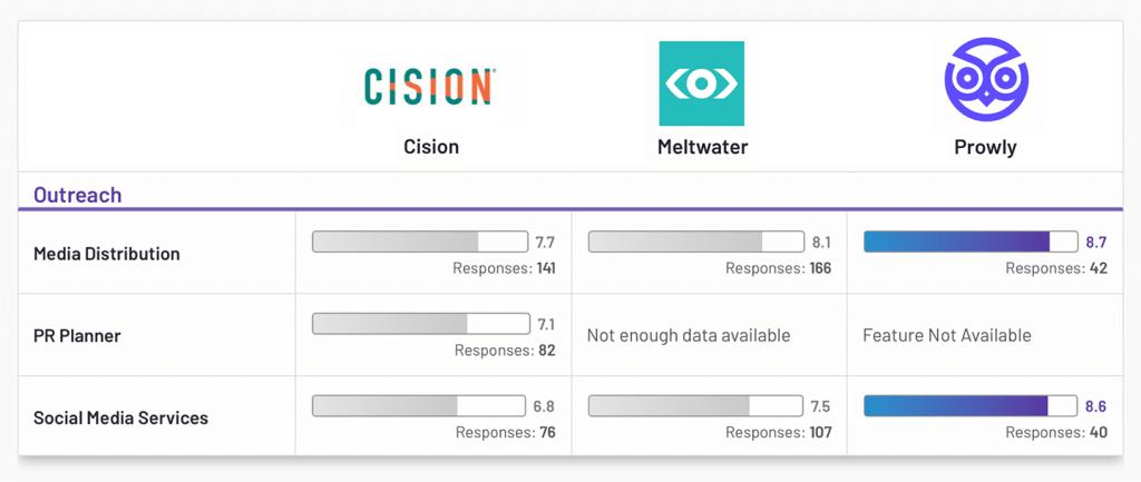 Cision vs Meltwater vs Prowly – Outreach G2 Comparison