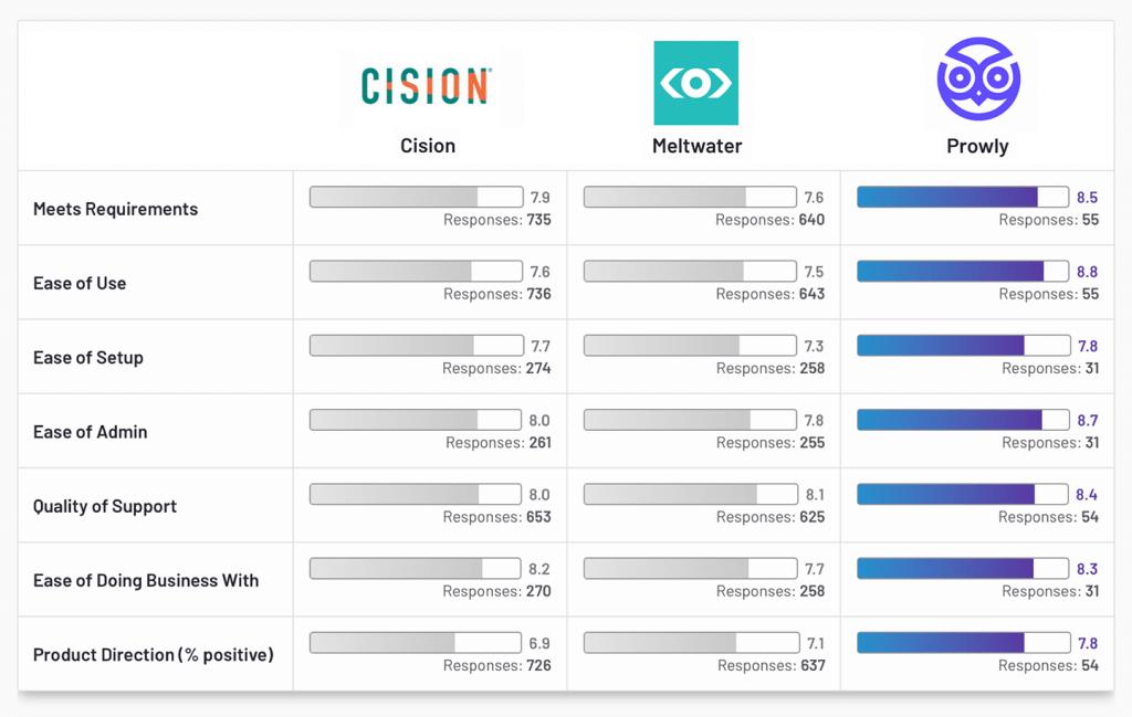Cision vs Meltwater vs Prowly – General G2 Comparison