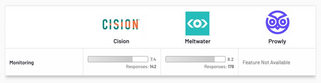 Cision vs Meltwater vs Prowly – Media Monitoring G2 Comparison